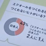 エクオールの検査キット「ソイチェック」の体験レビュー!